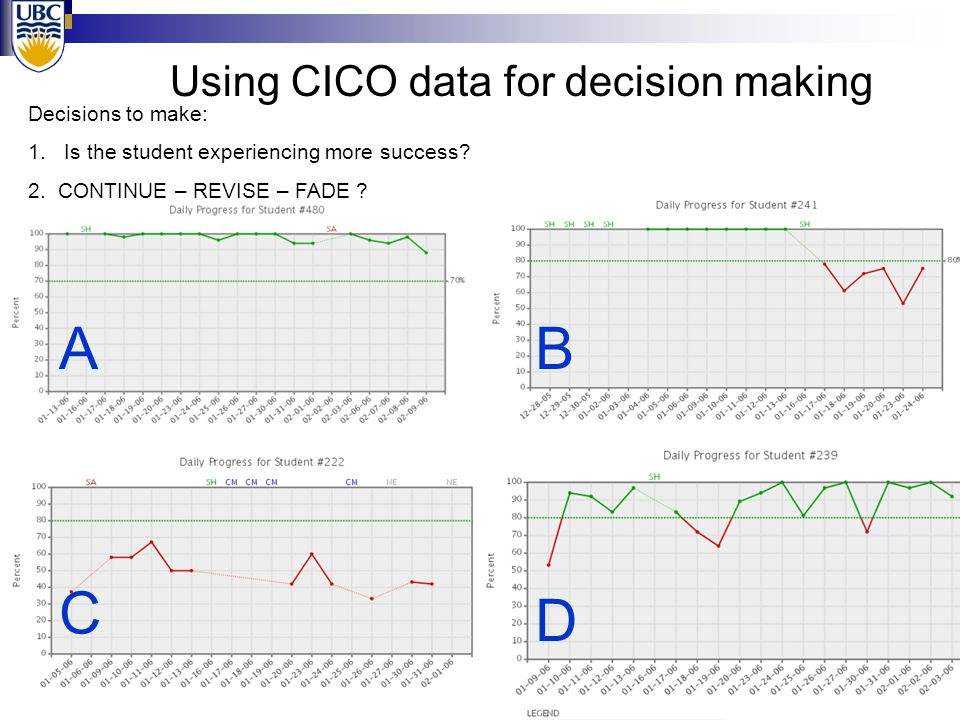Using CICO data for decision making A D C B Decisions to make: 1.Is the student experiencing more success? 2. CONTINUE – REVISE – FADE ?