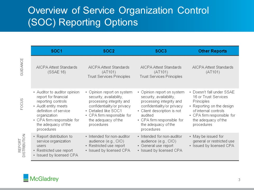 Overview of Service Organization Control (SOC) Reporting Options 3 SOC1SOC2SOC3Other Reports AICPA Attest Standards (SSAE 16) AICPA Attest Standards (AT101) Trust Services Principles AICPA Attest Standards (AT101) Trust Services Principles AICPA Attest Standards (AT101) Auditor to auditor opinion report for financial reporting controls Audit entity meets definition of service organization CPA firm responsible for the adequacy of the procedures Opinion report on system security, availability, processing integrity and confidentiality/or privacy Detailed like SOC1 CPA firm responsible for the adequacy of the procedures Opinion report on system security, availability, processing integrity and confidentiality/or privacy Client description is not audited CPA firm responsible for the adequacy of the procedures Doesn't fall under SSAE 16 or Trust Services Principles Reporting on the design of internal controls CPA firm responsible for the adequacy of the procedures Report distribution to service organization users Restricted use report Issued by licensed CPA Intended for non-auditor audience (e.g., CIO) Restricted use report Issued by licensed CPA Intended for non-auditor audience (e.g., CIO) General use report Issued by licensed CPA May be issued for general or restricted use Issued by licensed CPA FOCUS REPORT DISTRIBUTION GUIDANCE