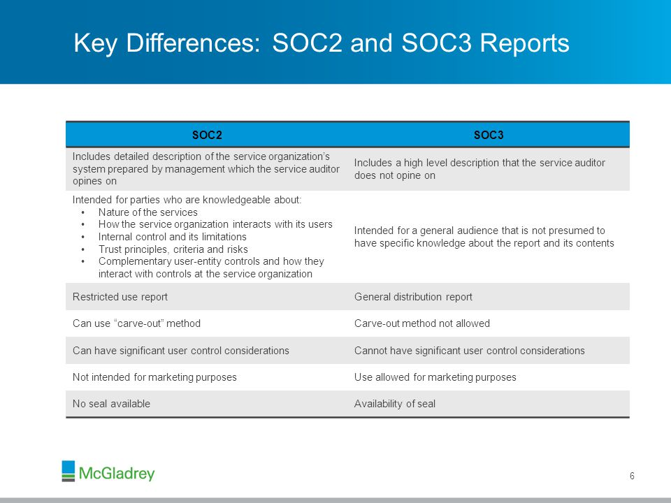 Key Differences: SOC2 and SOC3 Reports 6 SOC2SOC3 Includes detailed description of the service organization's system prepared by management which the service auditor opines on Includes a high level description that the service auditor does not opine on Intended for parties who are knowledgeable about: Nature of the services How the service organization interacts with its users Internal control and its limitations Trust principles, criteria and risks Complementary user-entity controls and how they interact with controls at the service organization Intended for a general audience that is not presumed to have specific knowledge about the report and its contents Restricted use reportGeneral distribution report Can use carve-out methodCarve-out method not allowed Can have significant user control considerationsCannot have significant user control considerations Not intended for marketing purposesUse allowed for marketing purposes No seal availableAvailability of seal