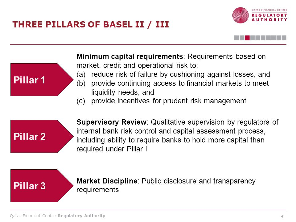 Qatar Financial Centre Regulatory Authority 4 THREE PILLARS OF BASEL II / III Minimum capital requirements: Requirements based on market, credit and o