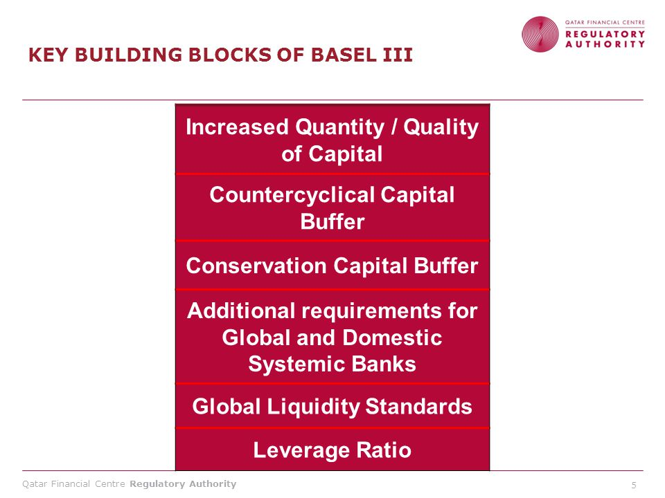 Qatar Financial Centre Regulatory Authority KEY BUILDING BLOCKS OF BASEL III Increased Quantity / Quality of Capital Countercyclical Capital Buffer Co