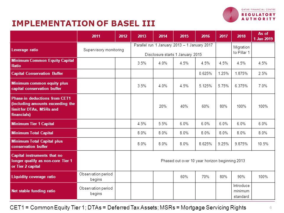 Qatar Financial Centre Regulatory Authority 6 IMPLEMENTATION OF BASEL III 20112012201320142015201620172018 As of 1 Jan 2019 Leverage ratioSupervisory