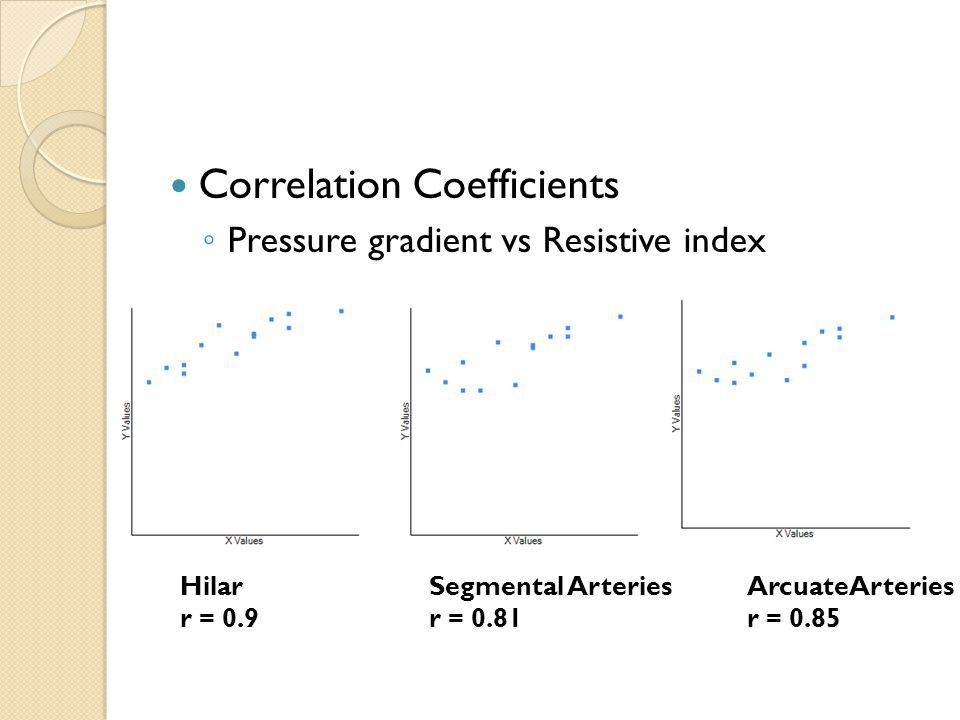 Correlation Coefficients ◦ Pressure gradient vs Resistive index Hilar r = 0.9 Segmental Arteries r = 0.81 ArcuateArteries r = 0.85