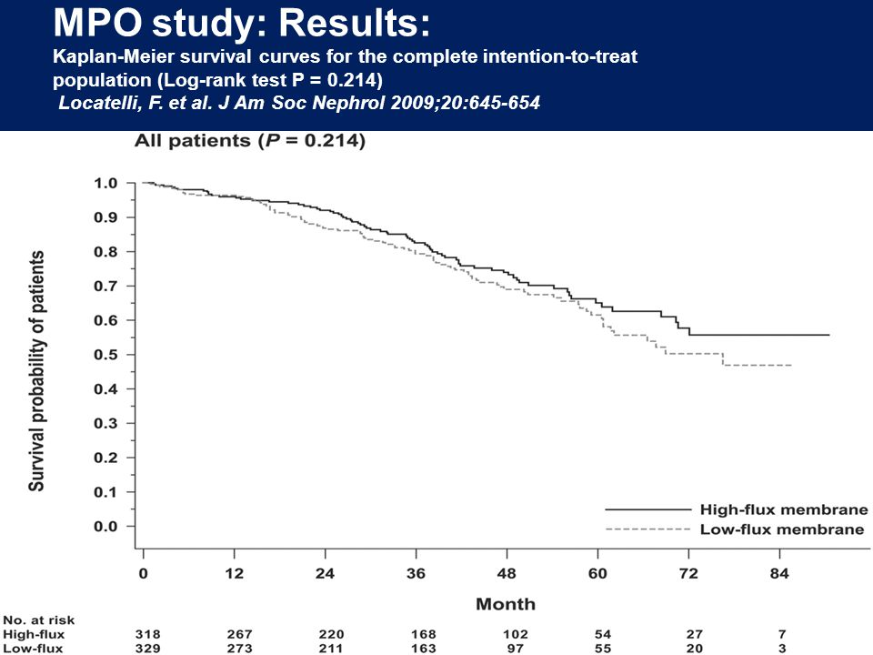 MPO study: Results: Kaplan-Meier survival curves for the complete intention-to-treat population (Log-rank test P = 0.214) Locatelli, F. et al. J Am So
