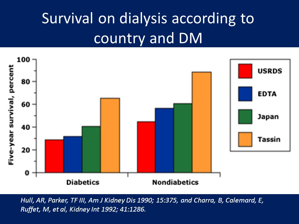 Survival on dialysis according to country and DM Hull, AR, Parker, TF III, Am J Kidney Dis 1990; 15:375, and Charra, B, Calemard, E, Ruffet, M, et al,