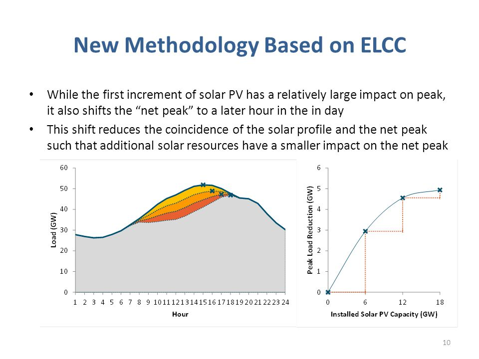New Methodology Based on ELCC While the first increment of solar PV has a relatively large impact on peak, it also shifts the net peak to a later hour in the in day This shift reduces the coincidence of the solar profile and the net peak such that additional solar resources have a smaller impact on the net peak 10