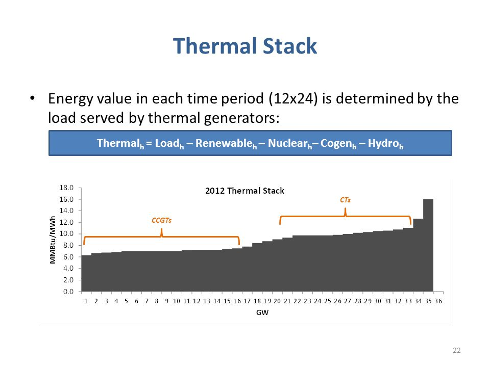 Thermal Stack Energy value in each time period (12x24) is determined by the load served by thermal generators: 22 CCGTs CTs Thermal h = Load h – Renewable h – Nuclear h – Cogen h – Hydro h