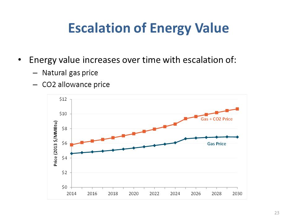 Escalation of Energy Value Energy value increases over time with escalation of: – Natural gas price – CO2 allowance price 23