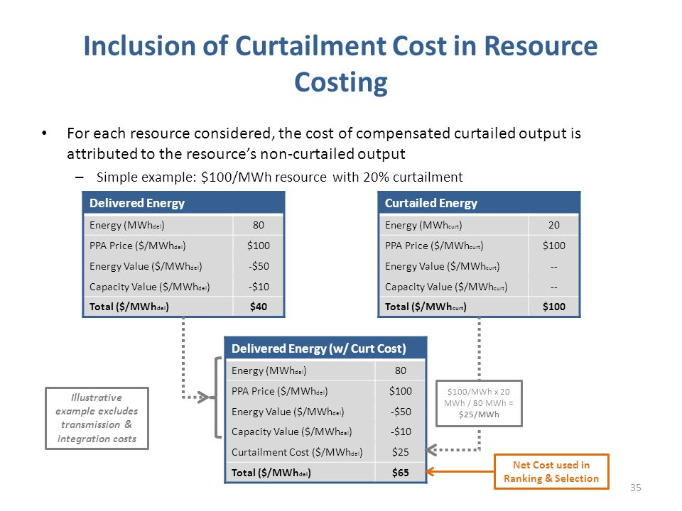For each resource considered, the cost of compensated curtailed output is attributed to the resource's non-curtailed output – Simple example: $100/MWh resource with 20% curtailment Inclusion of Curtailment Cost in Resource Costing 35 Curtailed Energy Energy (MWh curt )20 PPA Price ($/MWh curt )$100 Energy Value ($/MWh curt )-- Capacity Value ($/MWh curt )-- Total ($/MWh curt )$100 Delivered Energy (w/ Curt Cost) Energy (MWh del )80 PPA Price ($/MWh del )$100 Energy Value ($/MWh del )-$50 Capacity Value ($/MWh del )-$10 Curtailment Cost ($/MWh del )$25 Total ($/MWh del )$65 Delivered Energy Energy (MWh del )80 PPA Price ($/MWh del )$100 Energy Value ($/MWh del )-$50 Capacity Value ($/MWh del )-$10 Total ($/MWh del )$40 Net Cost used in Ranking & Selection Illustrative example excludes transmission & integration costs $100/MWh x 20 MWh / 80 MWh = $25/MWh