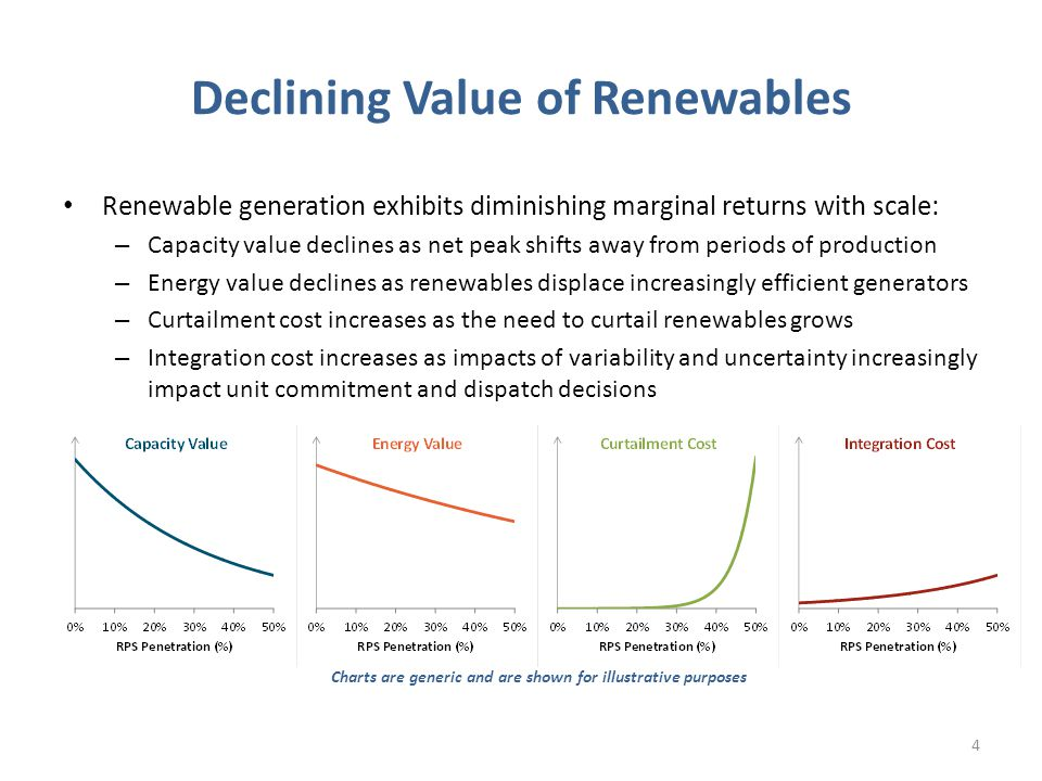Declining Value of Renewables Renewable generation exhibits diminishing marginal returns with scale: – Capacity value declines as net peak shifts away from periods of production – Energy value declines as renewables displace increasingly efficient generators – Curtailment cost increases as the need to curtail renewables grows – Integration cost increases as impacts of variability and uncertainty increasingly impact unit commitment and dispatch decisions Charts are generic and are shown for illustrative purposes 4