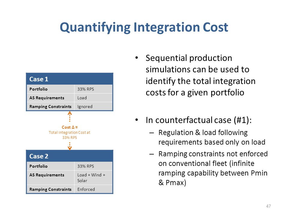 Quantifying Integration Cost Sequential production simulations can be used to identify the total integration costs for a given portfolio In counterfactual case (#1): – Regulation & load following requirements based only on load – Ramping constraints not enforced on conventional fleet (infinite ramping capability between Pmin & Pmax) 47 Case 1 Portfolio33% RPS AS RequirementsLoad Ramping ConstraintsIgnored Case 2 Portfolio33% RPS AS RequirementsLoad + Wind + Solar Ramping ConstraintsEnforced Cost Δ = Total Integration Cost at 33% RPS