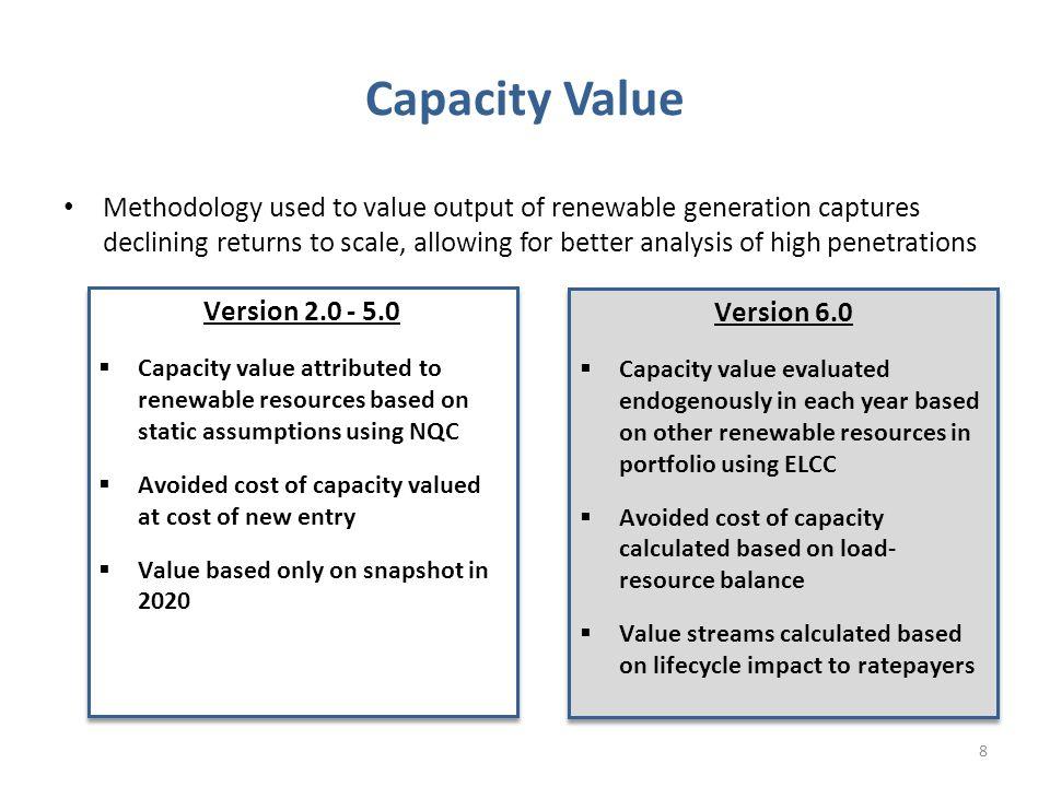 Energy Value vs.