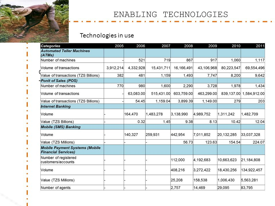 CUSTOMISED DELIVERY CHANNELS; - Use popular channels – mobile money – see statistics below for Tanzania ENABLING TECHNOLOGIES Technologies in use