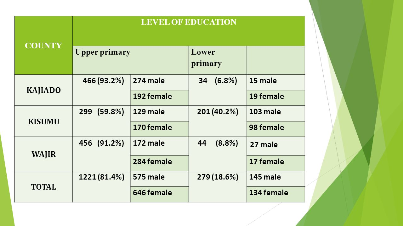 COUNTY LEVEL OF EDUCATION Upper primary Lower primary KAJIADO 466 (93.2%)274 male34 (6.8%)15 male 192 female19 female KISUMU 299 (59.8%)129 male201 (40.2%)103 male 170 female98 female WAJIR 456 (91.2%)172 male44 (8.8%) 27 male 284 female17 female TOTAL 1221 (81.4%)575 male279 (18.6%)145 male 646 female134 female