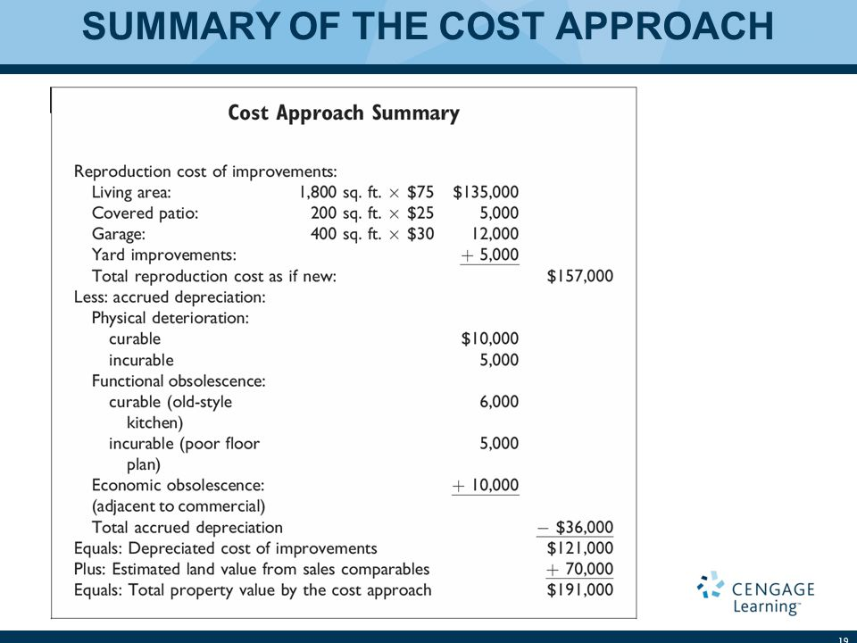 SUMMARY OF THE COST APPROACH 19