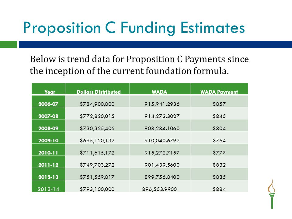 Proposition C Funding Estimates Year Dollars DistributedWADAWADA Payment 2006-07$784,900,800 915,941.2936$857 2007-08$772,820,015 914,272.3027$845 2008-09$730,325,406 908,284.1060$804 2009-10$695,120,132 910,040.6792$764 2010-11$711,615,172 915,272.7157$777 2011-12$749,703,272 901,439.5600$832 2012-13$751,559,817 899,756.8400$835 2013-14$793,100,000896,553.9900$884 Below is trend data for Proposition C Payments since the inception of the current foundation formula.