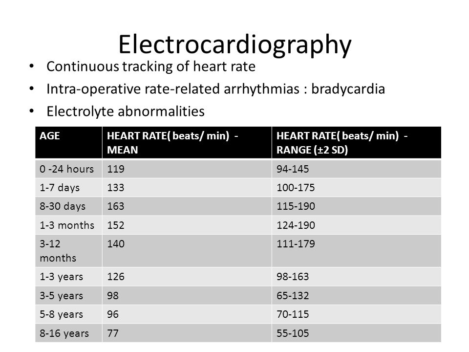 Electrocardiography Continuous tracking of heart rate Intra-operative rate-related arrhythmias : bradycardia Electrolyte abnormalities AGEHEART RATE( beats/ min) - MEAN HEART RATE( beats/ min) - RANGE (±2 SD) 0 -24 hours11994-145 1-7 days133100-175 8-30 days163115-190 1-3 months152124-190 3-12 months 140111-179 1-3 years12698-163 3-5 years9865-132 5-8 years9670-115 8-16 years7755-105