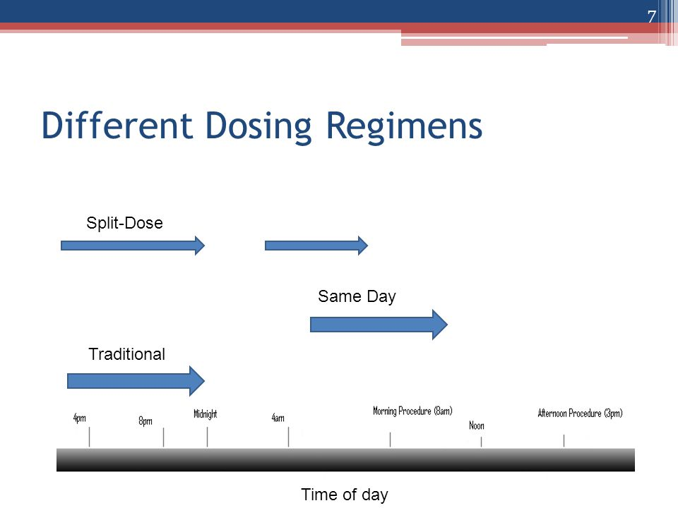 Different Dosing Regimens Split-Dose Traditional Same Day Time of day 7