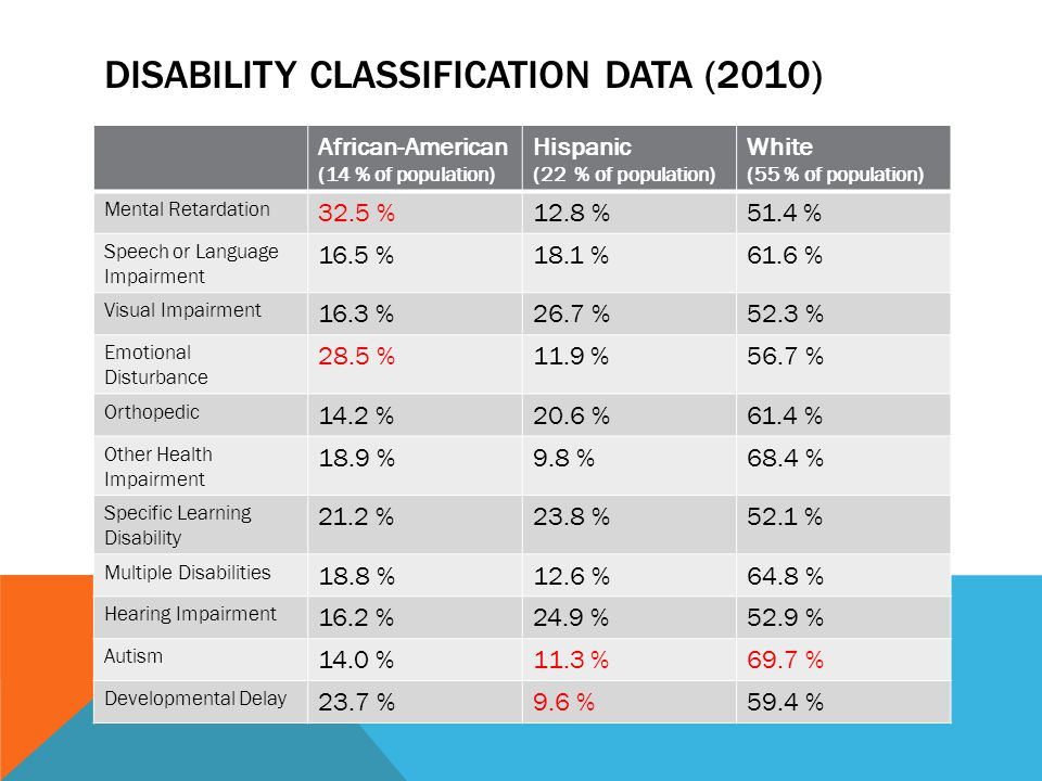 DISABILITY CLASSIFICATION DATA (2010) African-American (14 % of population) Hispanic (22 % of population) White (55 % of population) Mental Retardatio