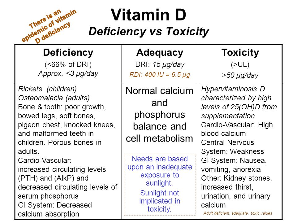 Vitamin D Deficiency vs Toxicity Deficiency (<66% of DRI) Approx. <3 µg/day Adequacy DRI: 15 µg/day RDI: 400 IU = 6.5 µg Toxicity (>UL) >50 µg/day Ric