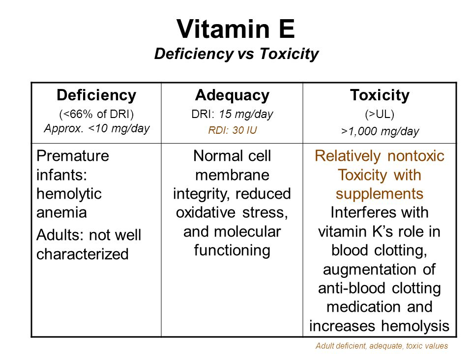 Vitamin E Deficiency vs Toxicity Deficiency (<66% of DRI) Approx. <10 mg/day Adequacy DRI: 15 mg/day RDI: 30 IU Toxicity (>UL) >1,000 mg/day Premature