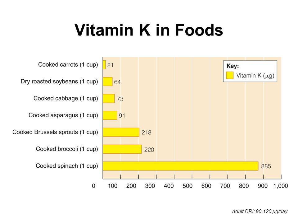 Vitamin K in Foods Adult DRI: 90-120 µg/day