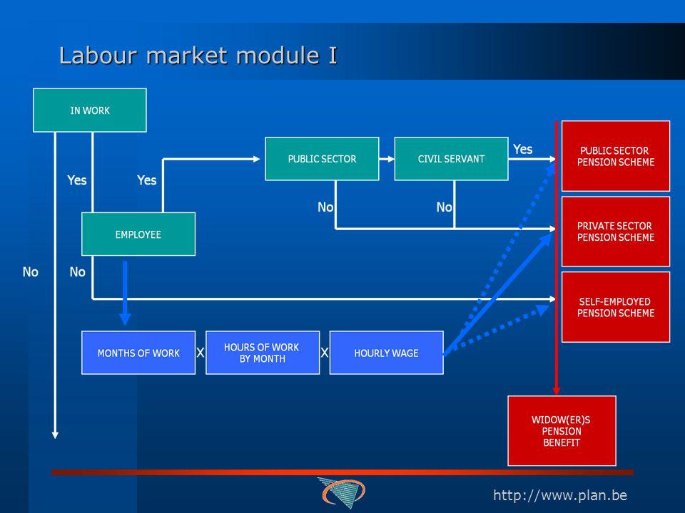 http://www.plan.be Labour market module I