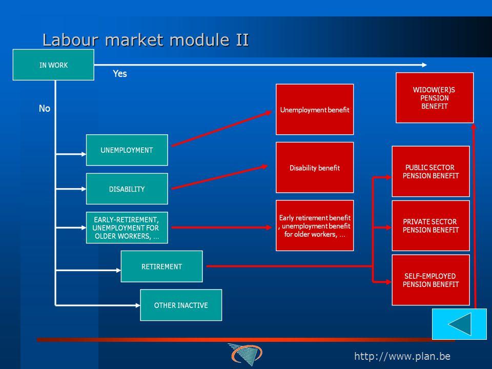 http://www.plan.be Labour market module II