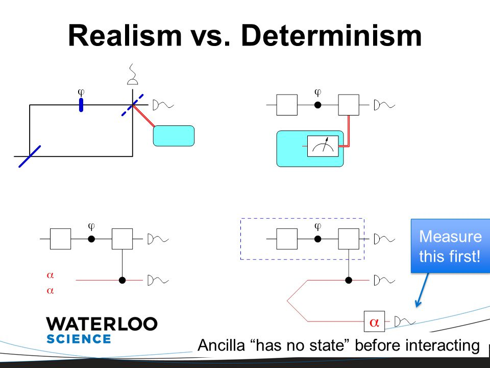 "Realism vs. Determinism Measure this first! Ancilla ""has no state"" before interacting"