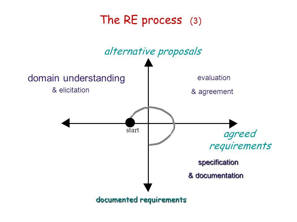 The RE process (3) start domain understanding & elicitation evaluation & agreement alternative proposals agreed requirements documented requirements s