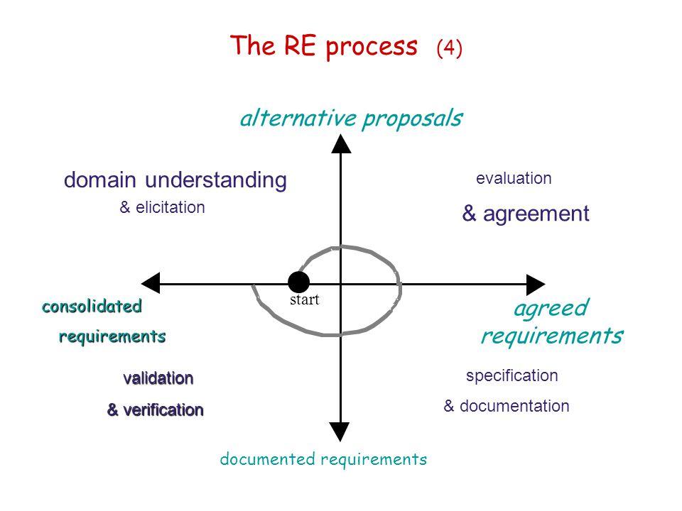 The RE process (4) start domain understanding & elicitation evaluation & agreement alternative proposals agreed requirements documented requirements c
