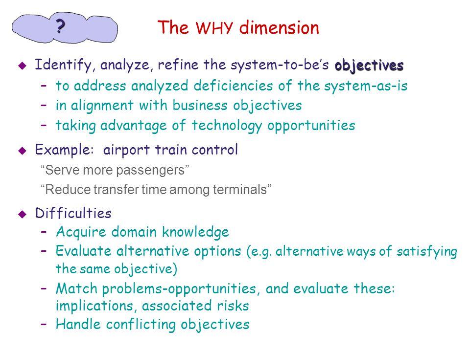 Requirements elicitation Exploring the problem world...