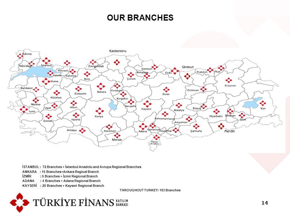 Mardin Kastamonu Giresun OUR BRANCHES İSTANBUL : 72 Branches + İstanbul Anadolu and Avrupa Regional Branches ANKARA : 15 Branches+Ankara Regioal Branch İZMİR : 5 Branches + İzmir Regional Branch ADANA : 4 Branches + Adana Regional Branch KAYSERİ : 20 Branches + Kayseri Regional Branch THROUGHOUT TURKEY: 183 Branches 14