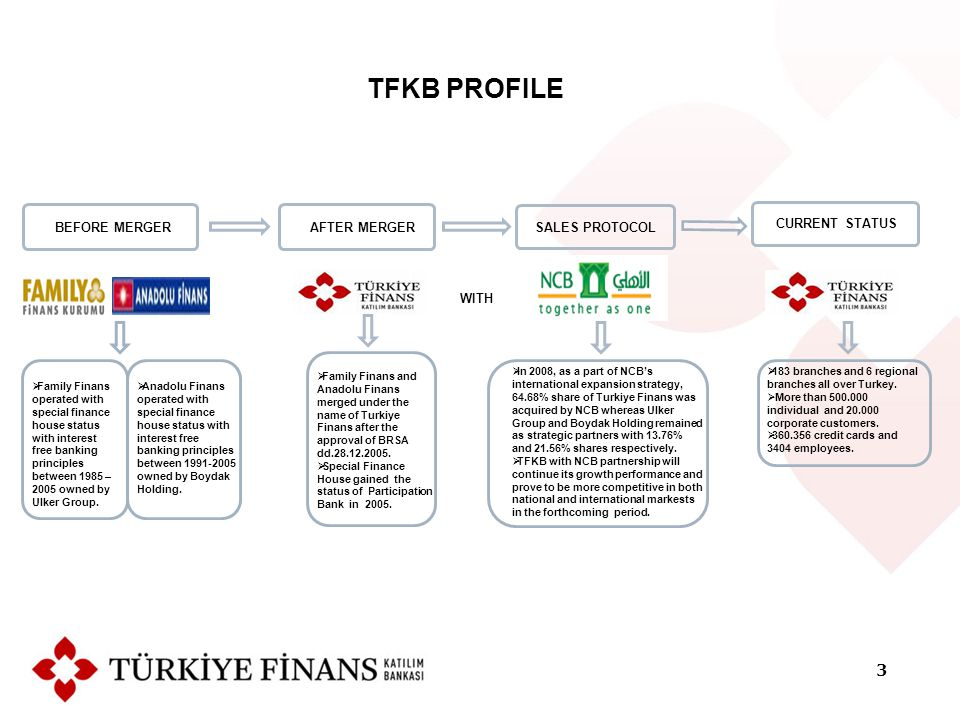 BEFORE MERGERAFTER MERGERSALES PROTOCOL WITH TFKB PROFILE CURRENT STATUS  Family Finans operated with special finance house status with interest free banking principles between 1985 – 2005 owned by Ulker Group.