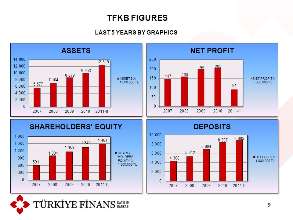 TFKB FIGURES LAST 5 YEARS BY GRAPHICS 9