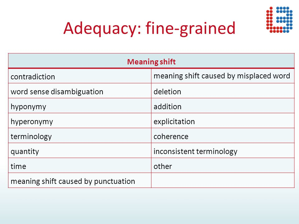 Adequacy: fine-grained Meaning shift contradiction meaning shift caused by misplaced word word sense disambiguationdeletion hyponymyaddition hyperonymyexplicitation terminologycoherence quantityinconsistent terminology timeother meaning shift caused by punctuation