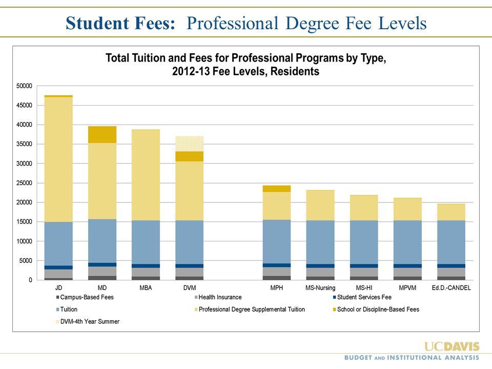 Student Fees: Professional Degree Fee Levels