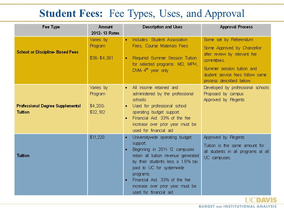 Student Fees: Fee Types, Uses, and Approval