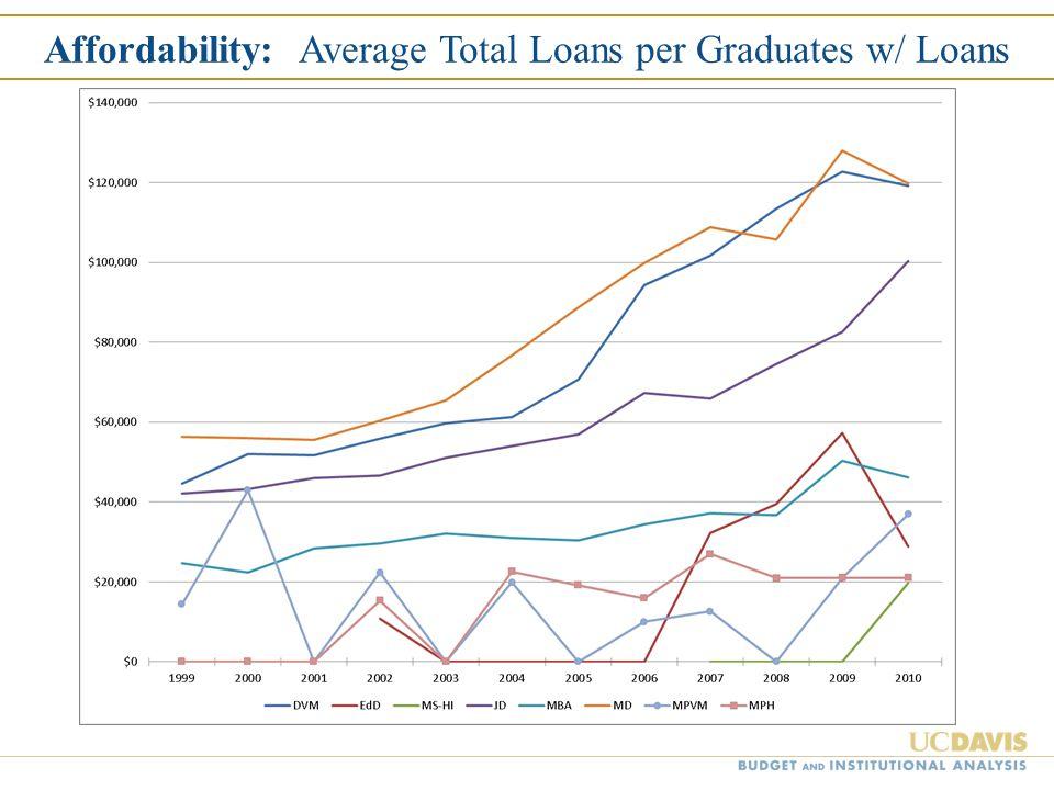 Affordability: Average Total Loans per Graduates w/ Loans