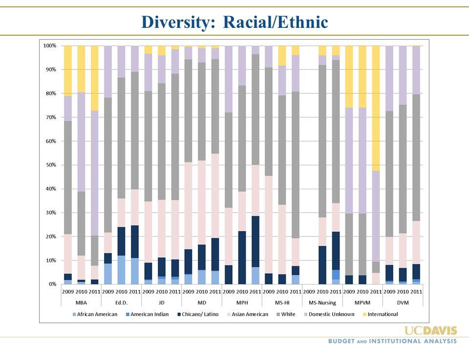 Diversity: Racial/Ethnic
