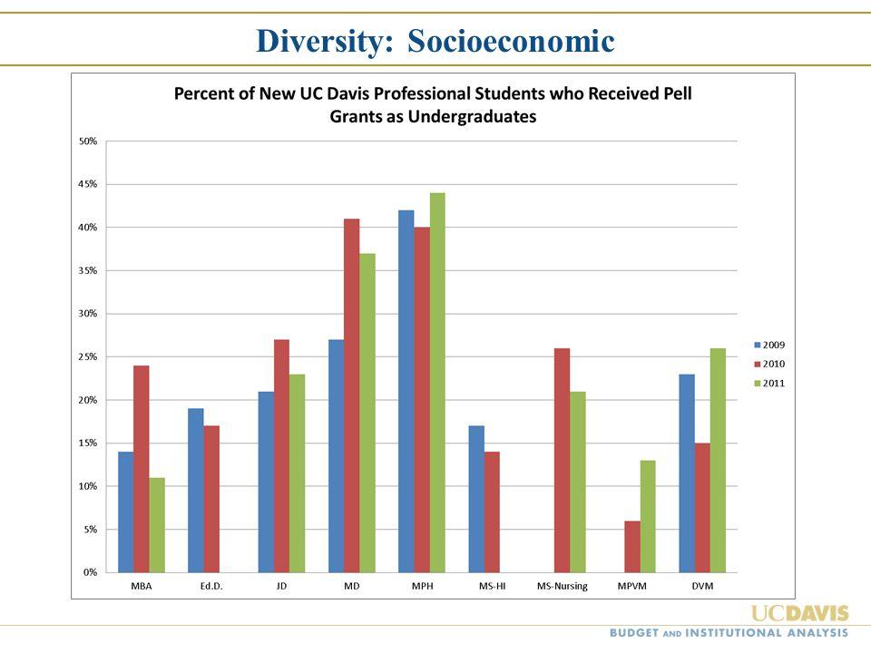Diversity: Socioeconomic