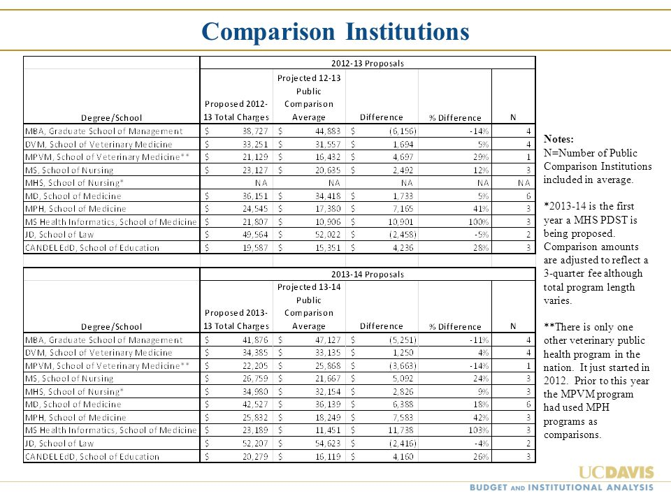 Comparison Institutions Notes: N=Number of Public Comparison Institutions included in average. *2013-14 is the first year a MHS PDST is being proposed
