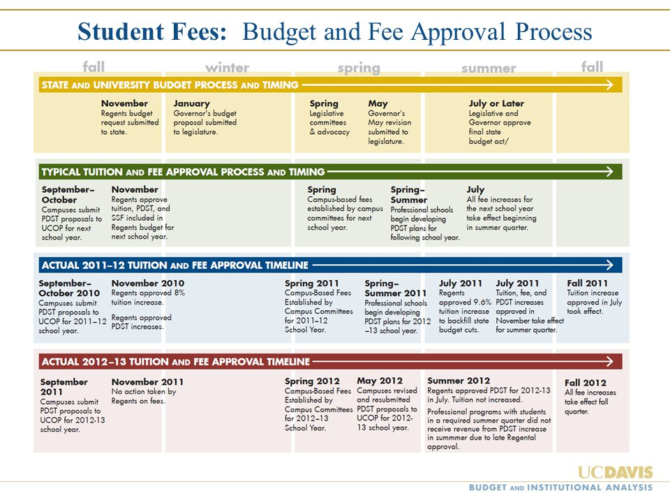 Student Fees: Budget and Fee Approval Process