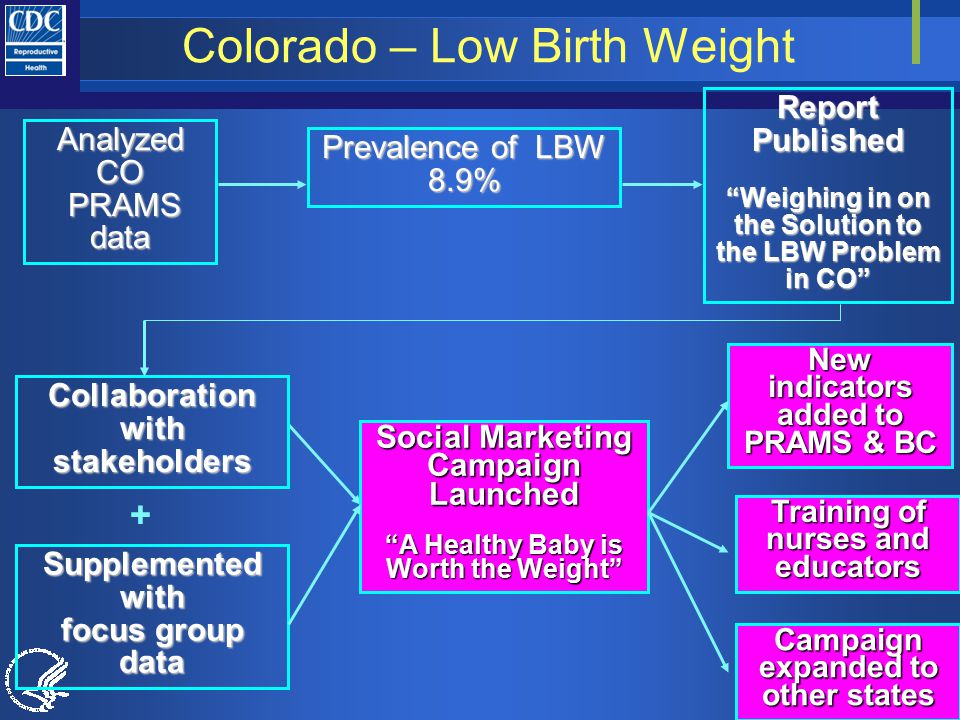 Colorado – Low Birth Weight J:\prams\CDC-Based Functions\Analyses and Publications\Publications\Publication Database\Reference Manager inventory Social Marketing Campaign Launched A Healthy Baby is Worth the Weight Collaboration with stakeholders Supplementedwith focus group data Prevalence of LBW 8.9% Analyzed CO PRAMS data PRAMS data Report Published Weighing in on the Solution to the LBW Problem in CO + New indicators added to PRAMS & BC Training of nurses and educators Campaign expanded to other states