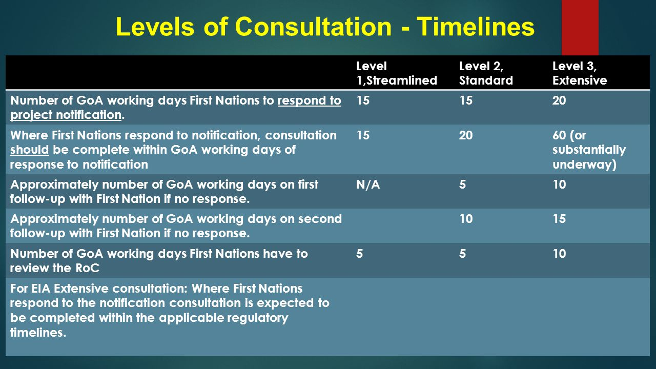 Levels of Consultation - Timelines Level 1,Streamlined Level 2, Standard Level 3, Extensive Number of GoA working days First Nations to respond to project notification.