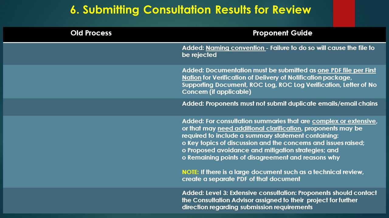 6. Submitting Consultation Results for Review Old ProcessProponent Guide Added: Naming convention - Failure to do so will cause the file to be rejecte