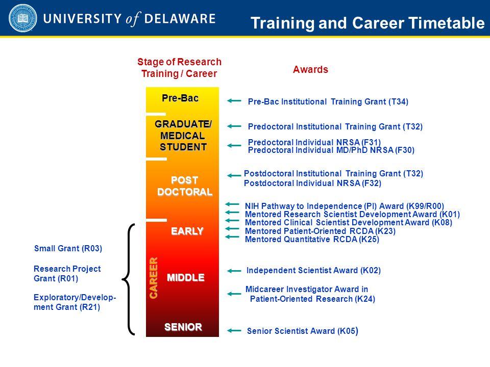 1 Predoctoral Individual NRSA (F31) Predoctoral Individual MD/PhD NRSA (F30) Postdoctoral Institutional Training Grant (T32) Postdoctoral Individual N