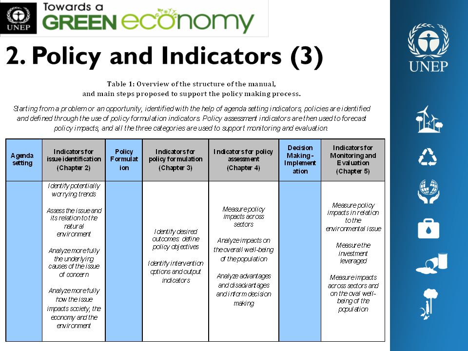2. Policy and Indicators (3)