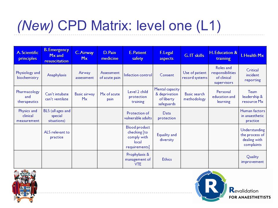 (New) CPD Matrix: level one (L1) A. Scientific principles B.