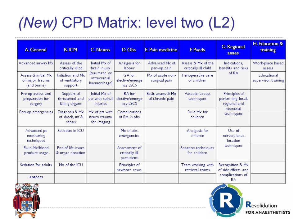 (New) CPD Matrix: level two (L2) A. General B. ICM C.